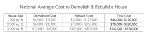 National Average Cost for a Knockdown Rebuild